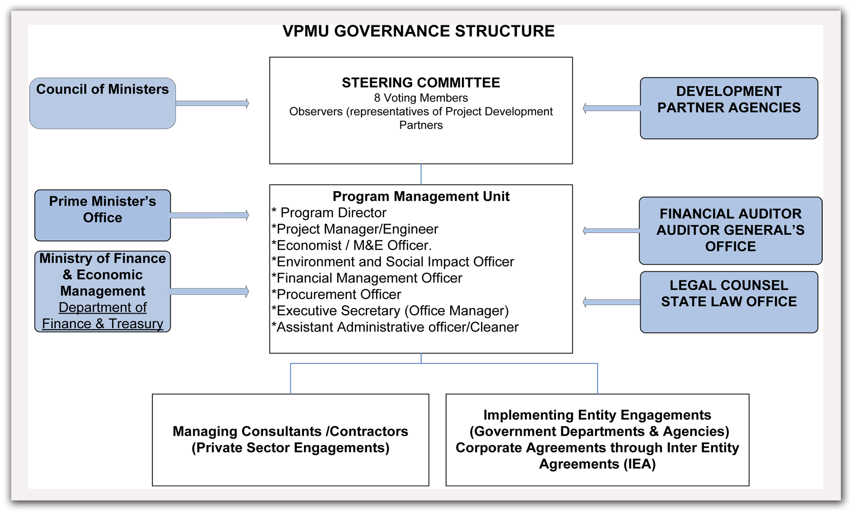 project steering committee The purpose of this guideline is to provide assistance in selecting and effectively using a steering committee selecting the right members for a steering committee and making effective use of the steering committee's time can be a key factor in a project's success.